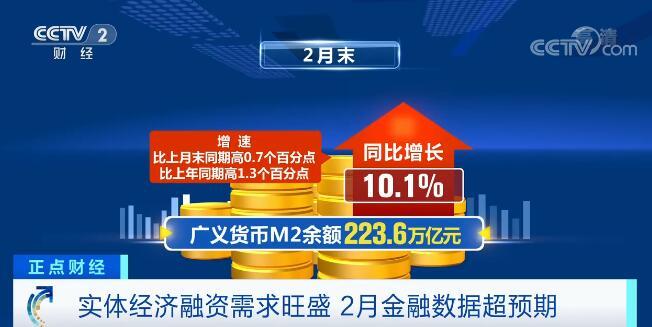 2月份金融数据公布 实体经济融资需求旺盛