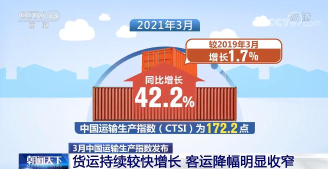 3月中国运输生产指数(CTSI)公布 货运增长快客运降幅收窄