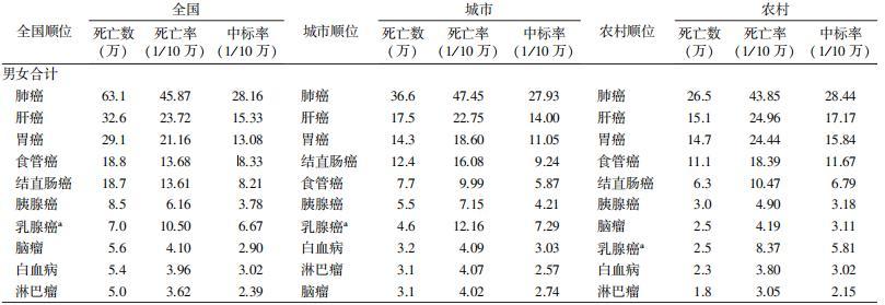 2015年中国前10位恶性肿瘤死亡情况估计