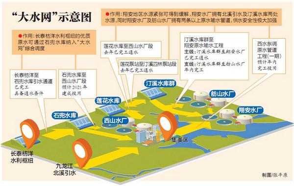 西水东调原水管道工程(一期)进行围堰施工。