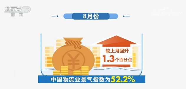 8月份中国物流业景气指数52.2% 显示业务需求旺盛