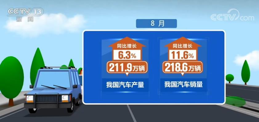 汽车行业恢复态势持续向好 8月汽车产销量同比增长6.3%和11.6%