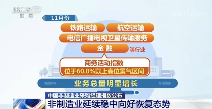 《【恒达在线娱乐注册】中国非制造业采购经理指数:非制造业延续稳中向好恢复态势》