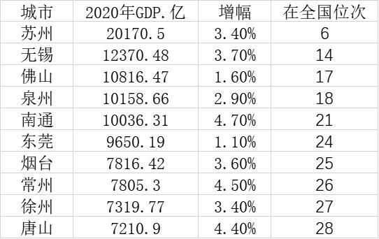 分水gdp_2020年安徽阜阳市各区县GDP排名:太和476亿第一,阜南县增速最快