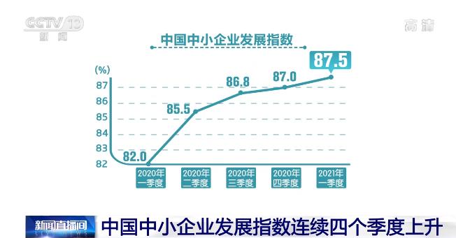 一季度我国中小企业发展指数为87.5 连续4个季度上升
