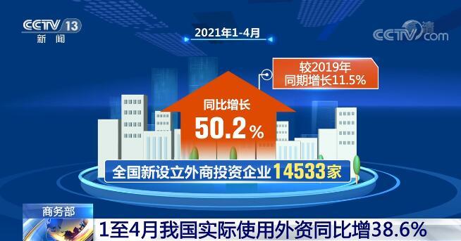 商务部:1至4月我国实际使用外资同比增长38.6%