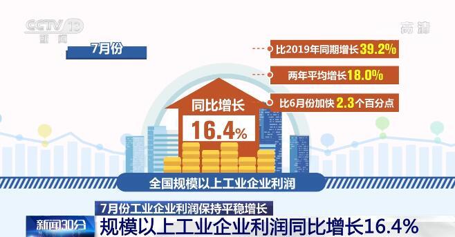 7月份工业生产总体稳定 超七成行业盈利规模超过疫情前水平