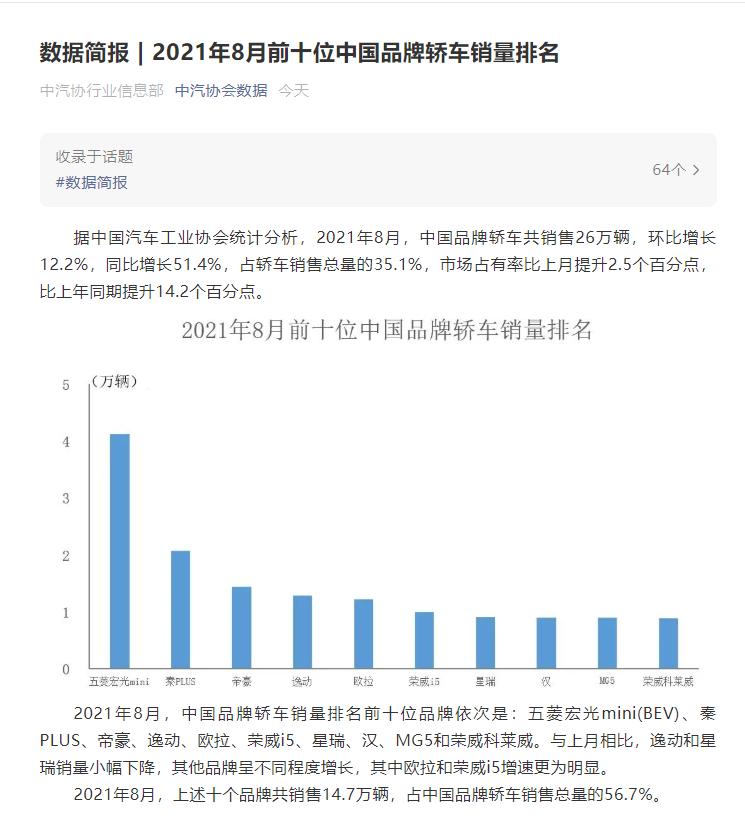 中汽协:8月中国品牌轿车共销售26万辆 同比增长51.4%