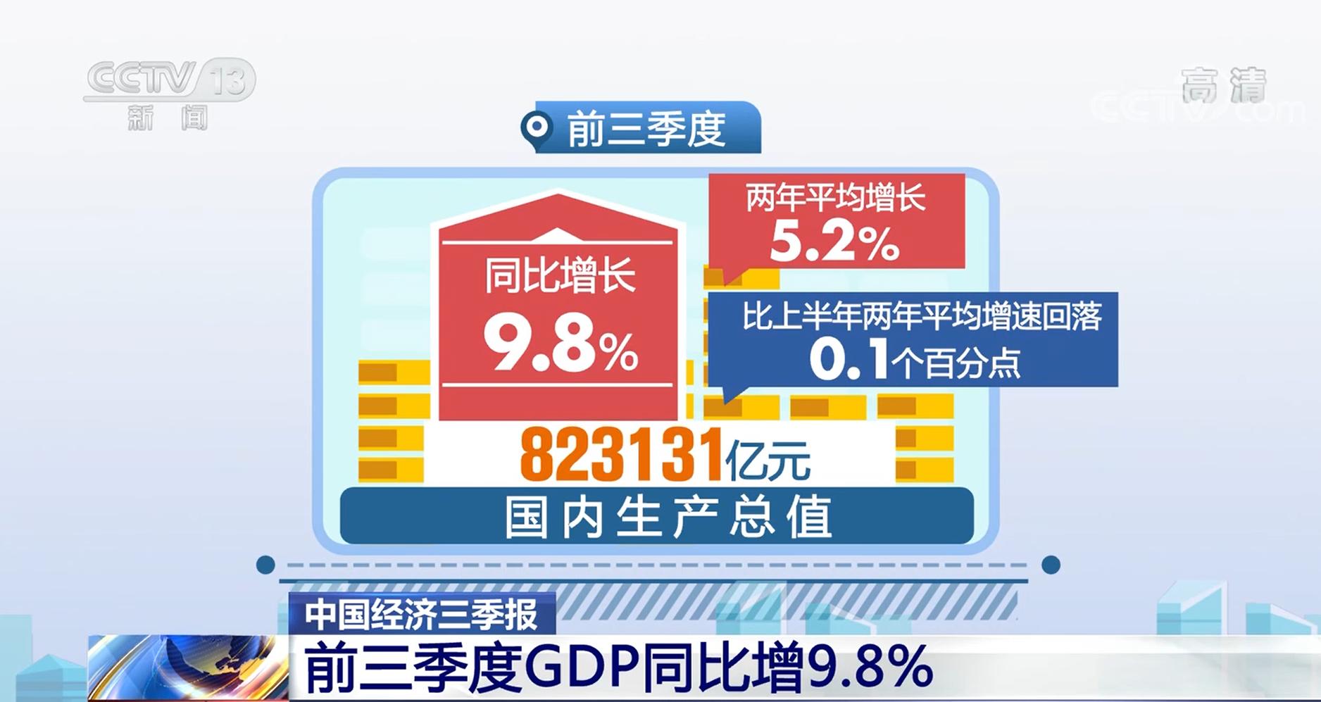 前三季度GDP同比增9.8% 国民经济持续恢复发展